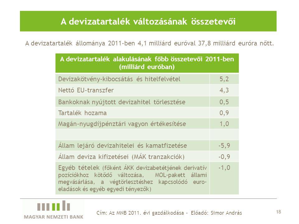 A devizatartalék állománya 2011-ben 4,1 milliárd euróval 37,8 milliárd euróra nőtt.