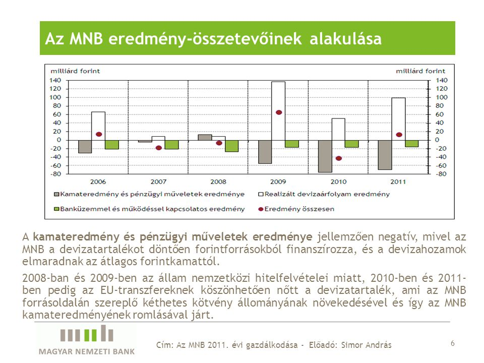 A kamateredmény és pénzügyi műveletek eredménye jellemzően negatív, mivel az MNB a devizatartalékot döntően forintforrásokból finanszírozza, és a devizahozamok elmaradnak az átlagos forintkamattól.
