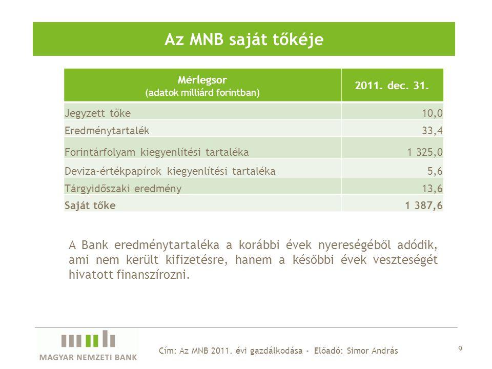 Mérlegsor (adatok milliárd forintban) 2011. dec. 31.