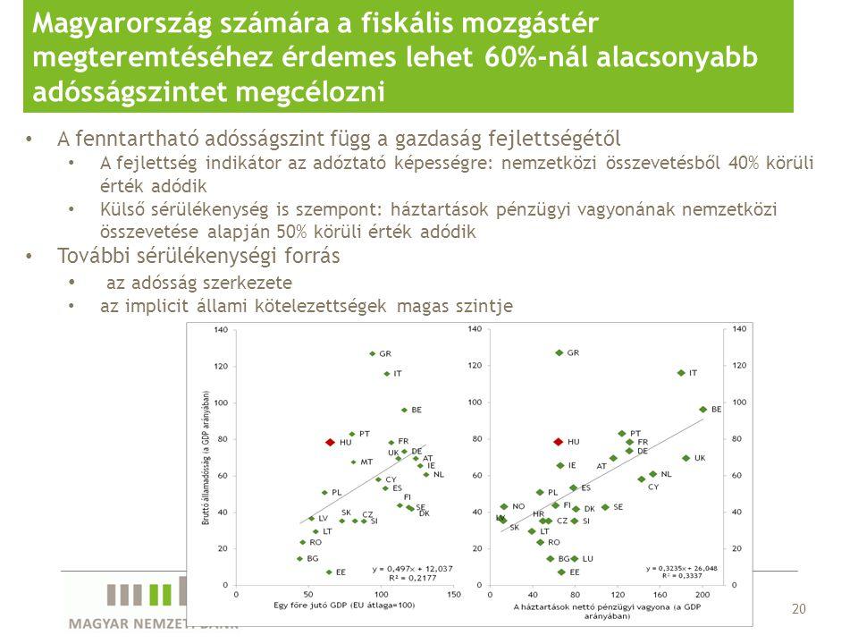 Magyarország számára a fiskális mozgástér megteremtéséhez érdemes lehet 60%-nál alacsonyabb adósságszintet megcélozni 20 A fenntartható adósságszint függ a gazdaság fejlettségétől A fejlettség indikátor az adóztató képességre: nemzetközi összevetésből 40% körüli érték adódik Külső sérülékenység is szempont: háztartások pénzügyi vagyonának nemzetközi összevetése alapján 50% körüli érték adódik További sérülékenységi forrás az adósság szerkezete az implicit állami kötelezettségek magas szintje Elemzés a konvergencia folyamatokról, 2011.