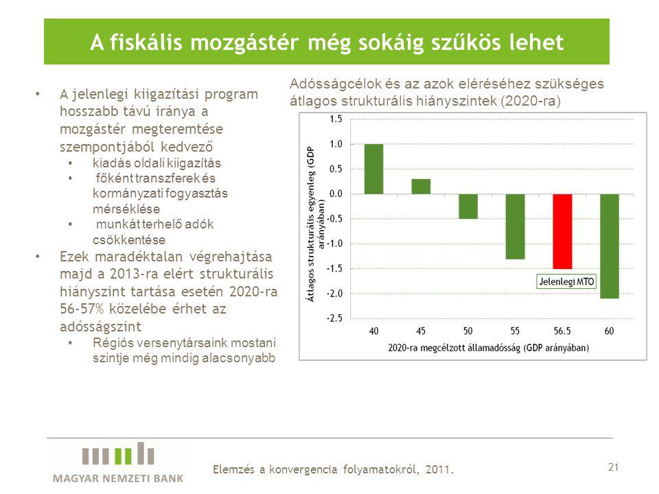 A fiskális mozgástér még sokáig szűkös lehet 21 A jelenlegi kiigazítási program hosszabb távú iránya a mozgástér megteremtése szempontjából kedvező kiadás oldali kiigazítás főként transzferek és kormányzati fogyasztás mérséklése munkát terhelő adók csökkentése Ezek maradéktalan végrehajtása majd a 2013-ra elért strukturális hiányszint tartása esetén 2020-ra 56-57% közelébe érhet az adósságszint Régiós versenytársaink mostani szintje még mindig alacsonyabb Adósságcélok és az azok eléréséhez szükséges átlagos strukturális hiányszintek (2020-ra) Elemzés a konvergencia folyamatokról, 2011.