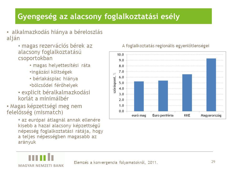 Gyengeség az alacsony foglalkoztatási esély 29 alkalmazkodás hiánya a béreloszlás alján magas rezervációs bérek az alacsony foglalkoztatású csoportokban magas helyettesítési ráta ingázási költségek bérlakáspiac hiánya bölcsődei férőhelyek explicit béralkalmazkodási korlát a minimálbér Magas képzettségi meg nem felelősség (mismatch) az európai átlagnál annak ellenére kisebb a hazai alacsony képzettségű népesség foglalkoztatási rátája, hogy a teljes népességben magasabb az arányuk A foglalkoztatás regionális egyenlőtlenségei Elemzés a konvergencia folyamatokról, 2011.