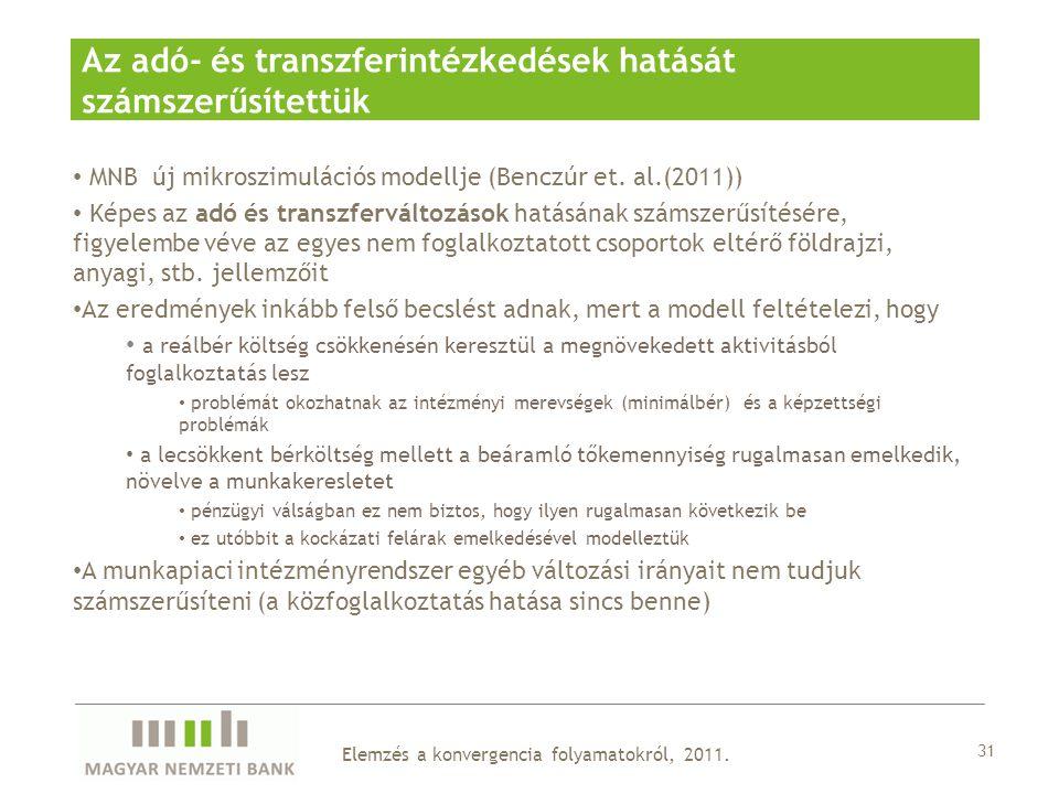 Az adó- és transzferintézkedések hatását számszerűsítettük 31 MNB új mikroszimulációs modellje (Benczúr et.