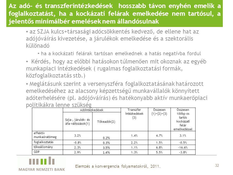 Az adó- és transzferintézkedések hosszabb távon enyhén emelik a foglalkoztatást, ha a kockázati felárak emelkedése nem tartósul, a jelentős minimálbér emelések nem állandósulnak 32 az SZJA kulcs+társasági adócsökkentés kedvező, de ellene hat az adójóváírás kivezetése, a járulékok emelkedése és a szektorális különadó ha a kockázati felárak tartósan emelkednek a hatás negatívba fordul Kérdés, hogy az előbbi hatásokon túlmenően mit okoznak az egyéb munkapiaci intézkedések ( rugalmas foglalkoztatási formák, közfoglalkoztatás stb.) Meglátásunk szerint a versenyszféra foglalkoztatásának határozott emelkedéséhez az alacsony képzettségű munkavállalók könnyített adóterhelésére (pl.