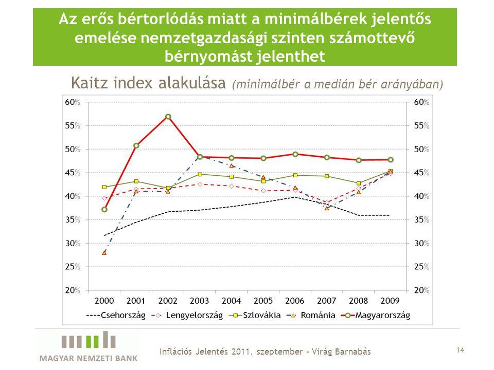 14 Az erős bértorlódás miatt a minimálbérek jelentős emelése nemzetgazdasági szinten számottevő bérnyomást jelenthet Kaitz index alakulása (minimálbér a medián bér arányában) Inflációs Jelentés 2011.