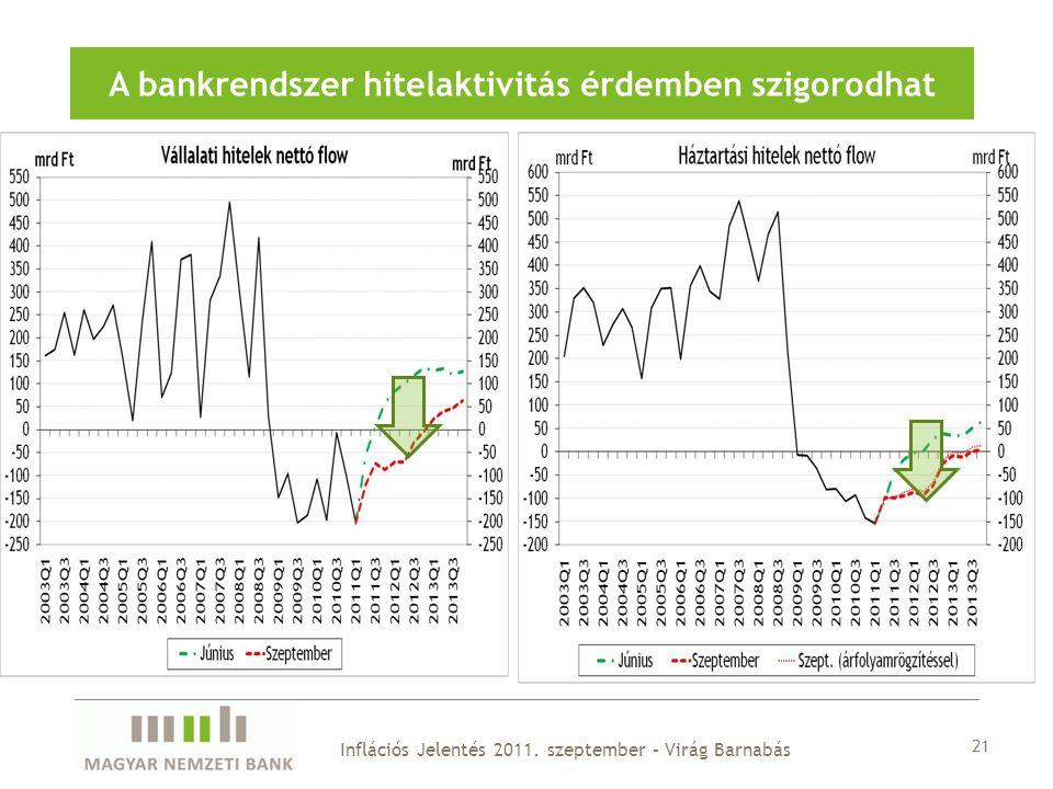 21 A bankrendszer hitelaktivitás érdemben szigorodhat Inflációs Jelentés 2011.