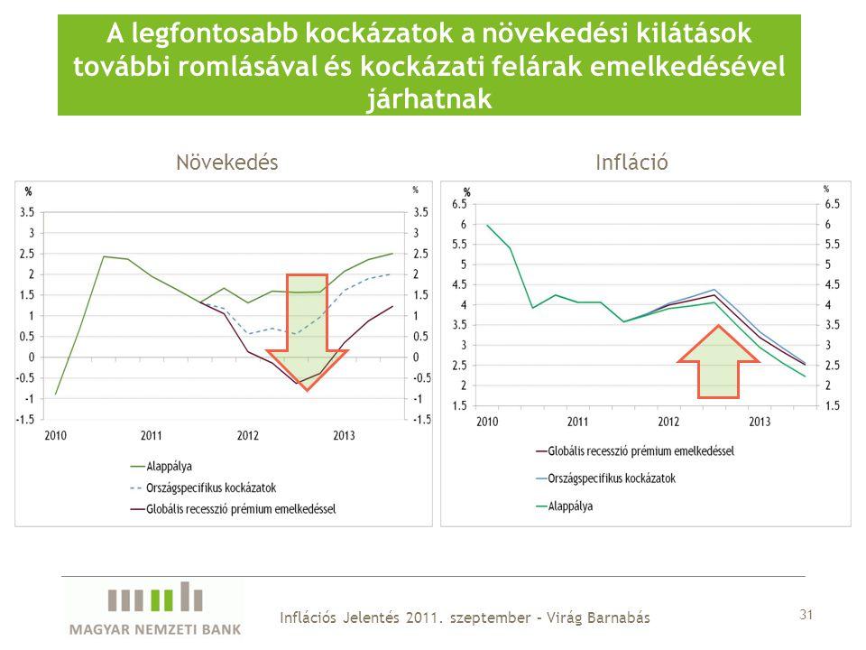 31 A legfontosabb kockázatok a növekedési kilátások további romlásával és kockázati felárak emelkedésével járhatnak NövekedésInfláció Inflációs Jelentés 2011.