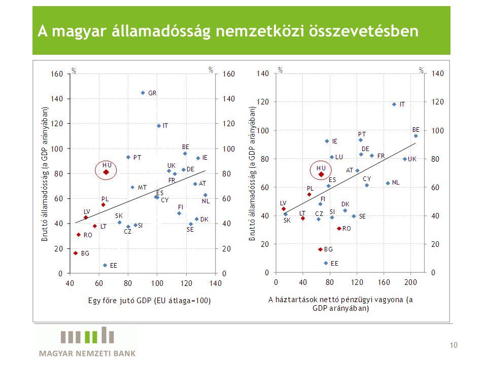 10 A magyar államadósság nemzetközi összevetésben