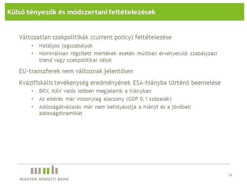 14 Külső tényezők és módszertani feltételezések Változatlan szakpolitikák (current policy) feltételezése Hatályos jogszabályok Nominálisan rögzített m