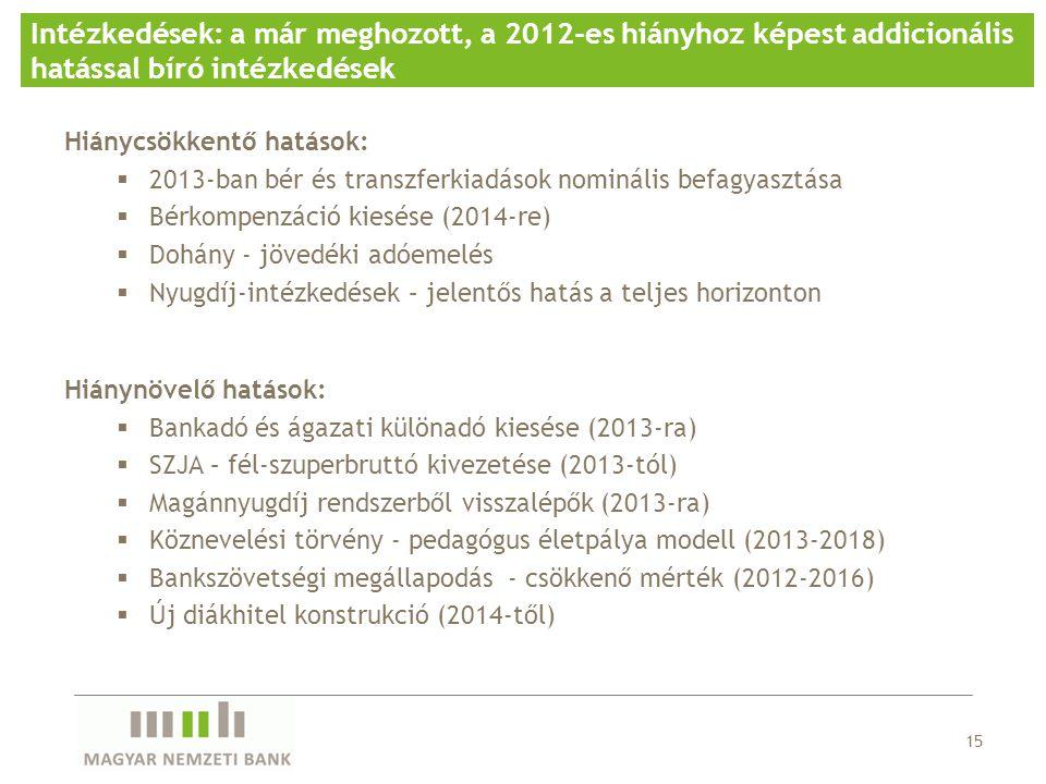 15 Intézkedések: a már meghozott, a 2012-es hiányhoz képest addicionális hatással bíró intézkedések Hiánycsökkentő hatások:  2013-ban bér és transzfe