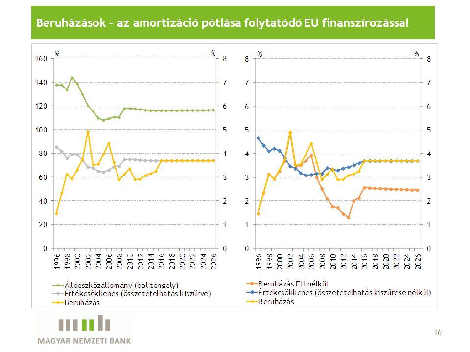 16 Beruházások – az amortizáció pótlása folytatódó EU finanszírozással