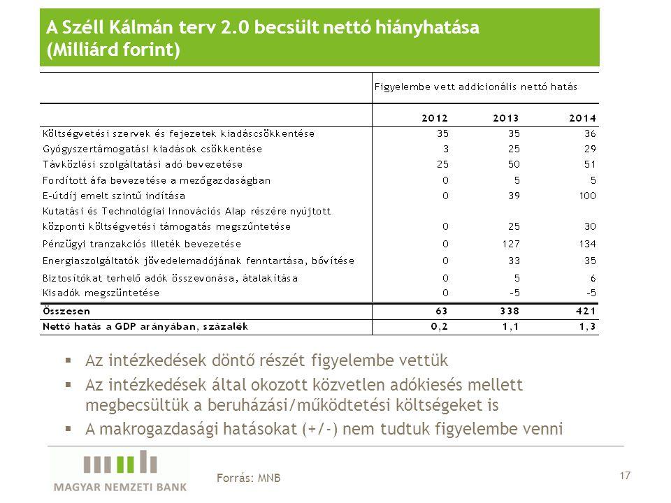 17 Forrás: MNB A Széll Kálmán terv 2.0 becsült nettó hiányhatása (Milliárd forint)  Az intézkedések döntő részét figyelembe vettük  Az intézkedések