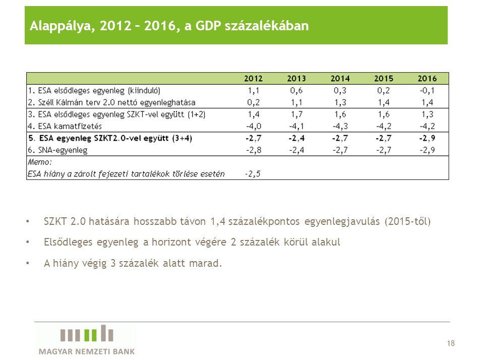 18 Alappálya, 2012 – 2016, a GDP százalékában SZKT 2.0 hatására hosszabb távon 1,4 százalékpontos egyenlegjavulás (2015-től) Elsődleges egyenleg a hor