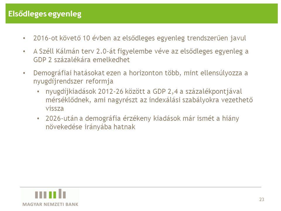24 Elsődleges egyenleg és ESA-egyenleg, 2012 - 2026