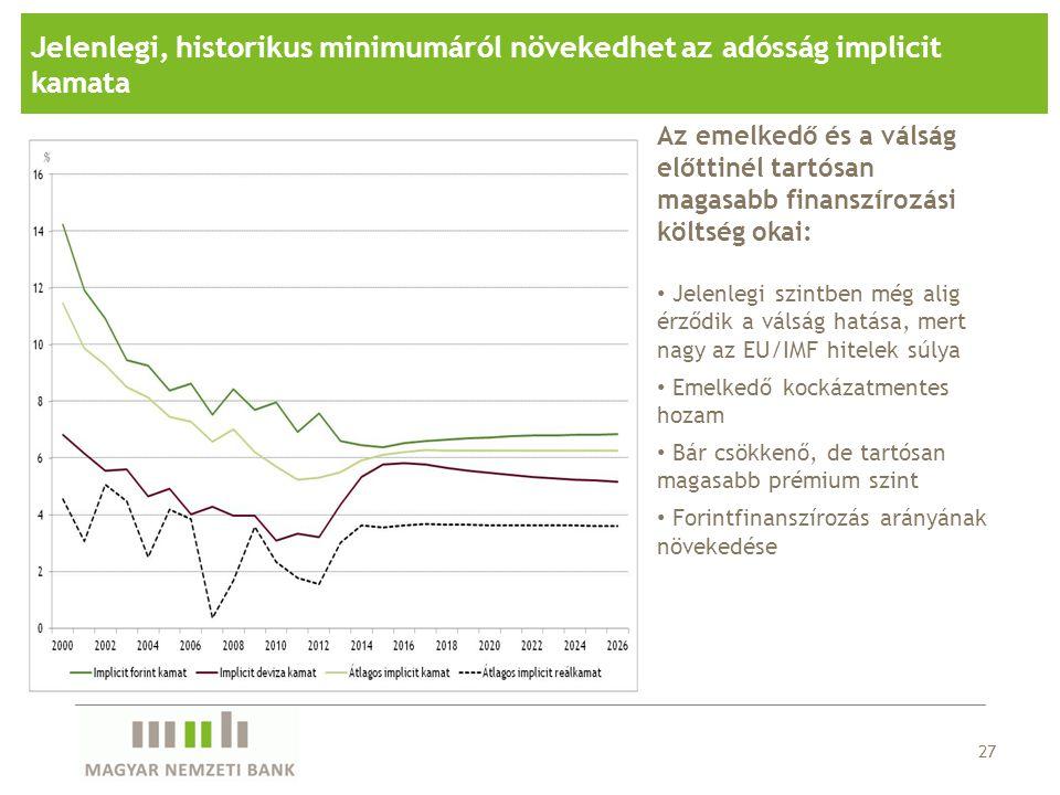 27 Jelenlegi, historikus minimumáról növekedhet az adósság implicit kamata Az emelkedő és a válság előttinél tartósan magasabb finanszírozási költség