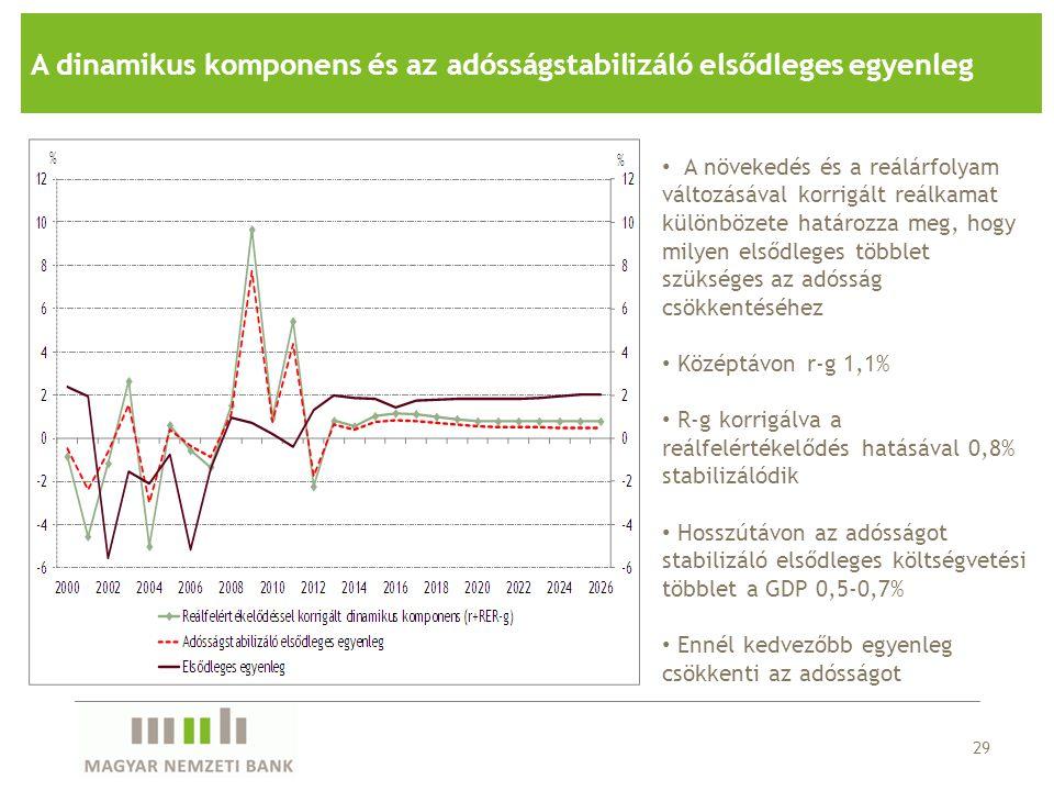 29 A dinamikus komponens és az adósságstabilizáló elsődleges egyenleg A növekedés és a reálárfolyam változásával korrigált reálkamat különbözete határ