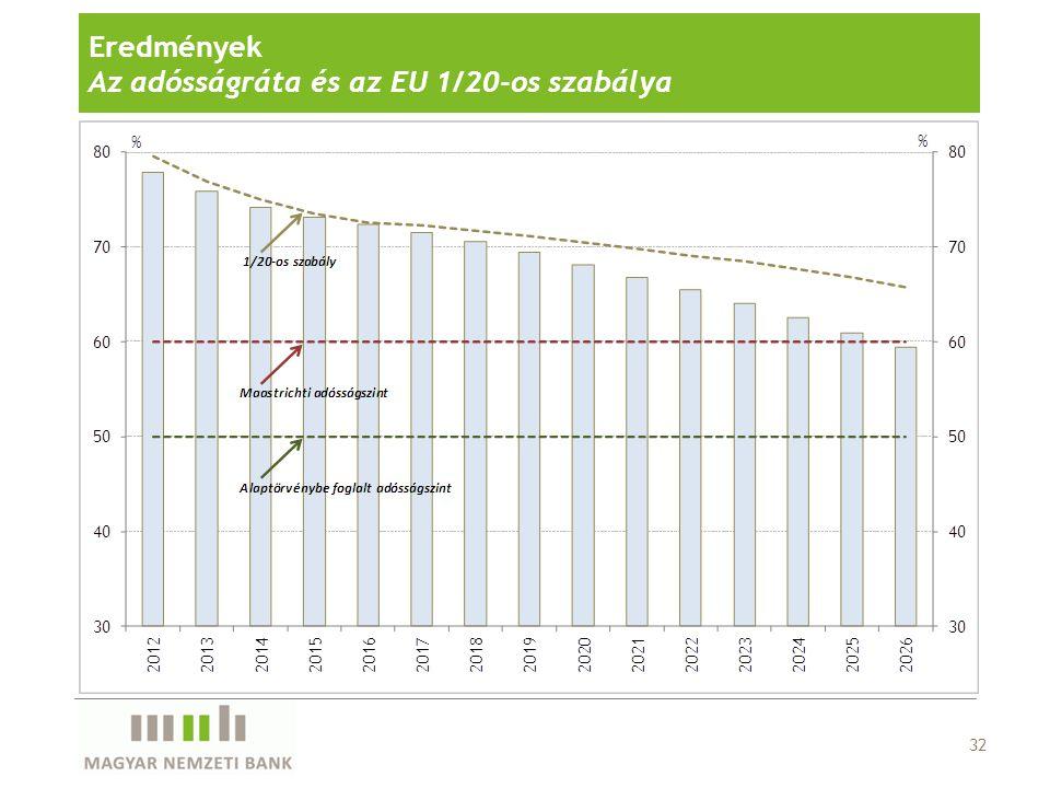 33 Eredmények Érzékenységvizsgálat Példák Fiskális sokk (Pb) beruházások szintje, finanszírozása reformok visszafordulása EU finanszírozá s Kamatsokk (r) országkockázati prémium lassabb csökkenése folytatódó szuverén válságok Növekedési sokk (g) intézkedések növekedés-fékező hatása beruházási és hitelezése aktivitás