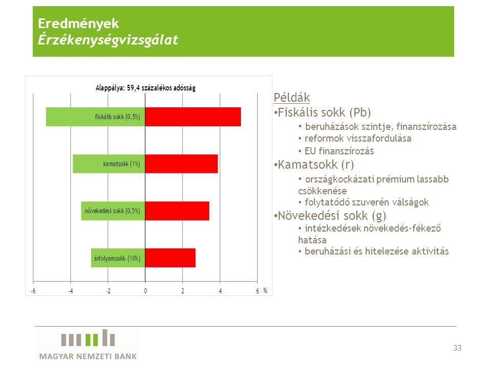 33 Eredmények Érzékenységvizsgálat Példák Fiskális sokk (Pb) beruházások szintje, finanszírozása reformok visszafordulása EU finanszírozá s Kamatsokk