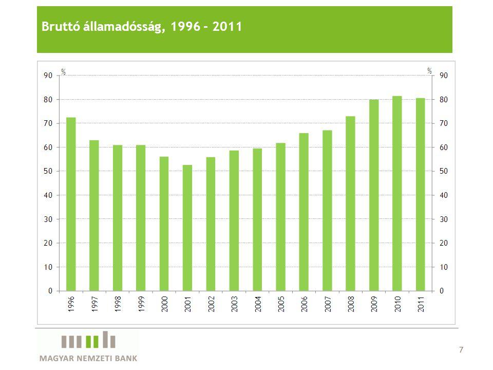7 Bruttó államadósság, 1996 - 2011