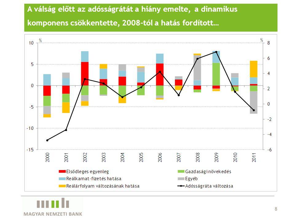 8 A válság előtt az adósságrátát a hiány emelte, a dinamikus komponens csökkentette, 2008-tól a hatás fordított…