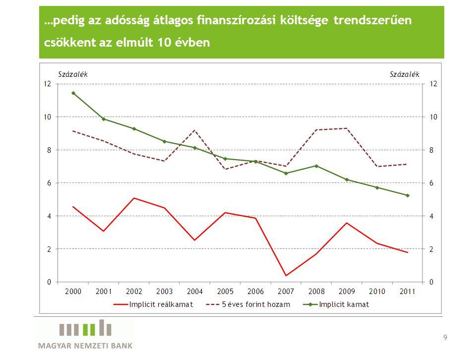 9 …pedig az adósság átlagos finanszírozási költsége trendszerűen csökkent az elmúlt 10 évben