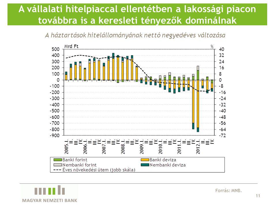 11 A vállalati hitelpiaccal ellentétben a lakossági piacon továbbra is a keresleti tényezők dominálnak Forrás: MNB. A háztartások hitelállományának ne