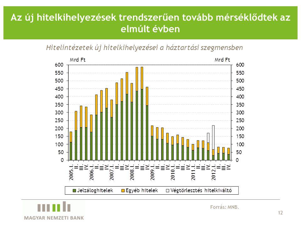 12 Az új hitelkihelyezések trendszerűen tovább mérséklődtek az elmúlt évben Forrás: MNB.