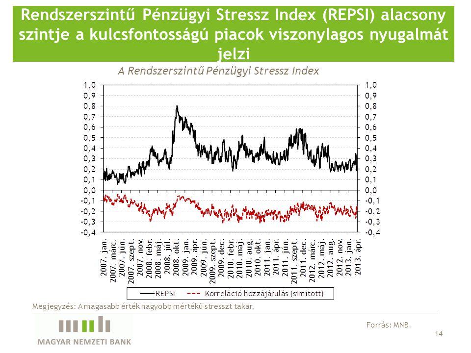 14 Rendszerszintű Pénzügyi Stressz Index (REPSI) alacsony szintje a kulcsfontosságú piacok viszonylagos nyugalmát jelzi Forrás: MNB. Megjegyzés: A mag