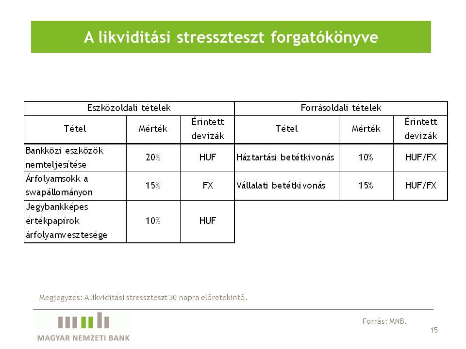 15 A likviditási stresszteszt forgatókönyve Megjegyzés: A likviditási stresszteszt 30 napra előretekintő.