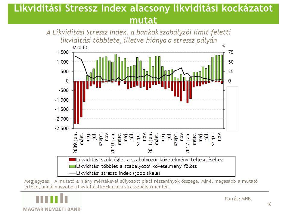 16 Likviditási Stressz Index alacsony likviditási kockázatot mutat Megjegyzés: A mutató a hiány mértékével súlyozott piaci részarányok összege. Minél
