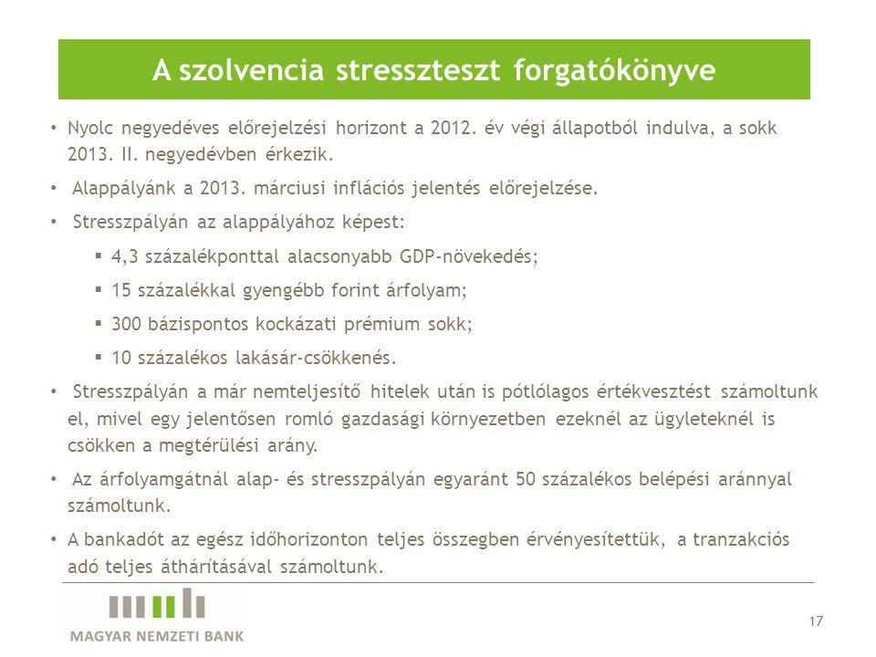 17 A szolvencia stresszteszt forgatókönyve Nyolc negyedéves előrejelzési horizont a 2012. év végi állapotból indulva, a sokk 2013. II. negyedévben érk