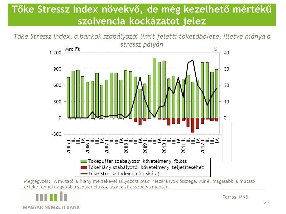 20 Tőke Stressz Index növekvő, de még kezelhető mértékű szolvencia kockázatot jelez Forrás: MNB. Megjegyzés: A mutató a hiány mértékével súlyozott pia