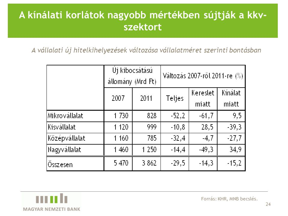 24 A kínálati korlátok nagyobb mértékben sújtják a kkv- szektort A vállalati új hitelkihelyezések változása vállalatméret szerinti bontásban Forrás: KHR, MNB becslés.