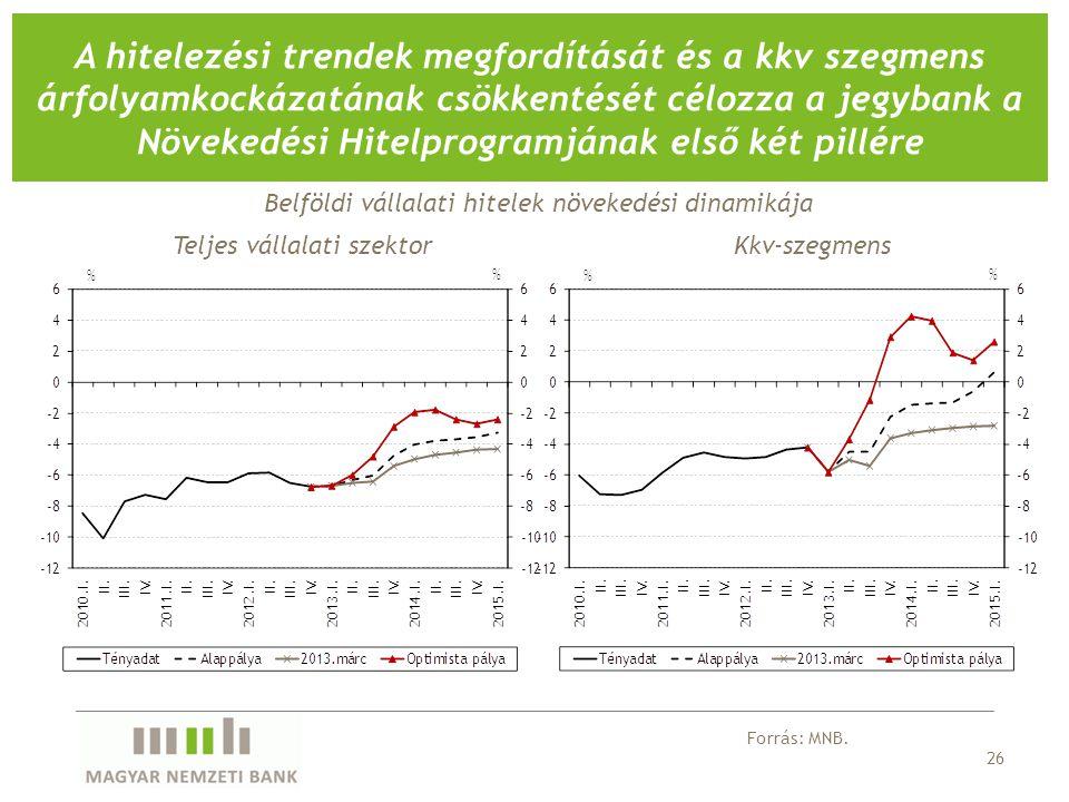 26 A hitelezési trendek megfordítását és a kkv szegmens árfolyamkockázatának csökkentését célozza a jegybank a Növekedési Hitelprogramjának első két p