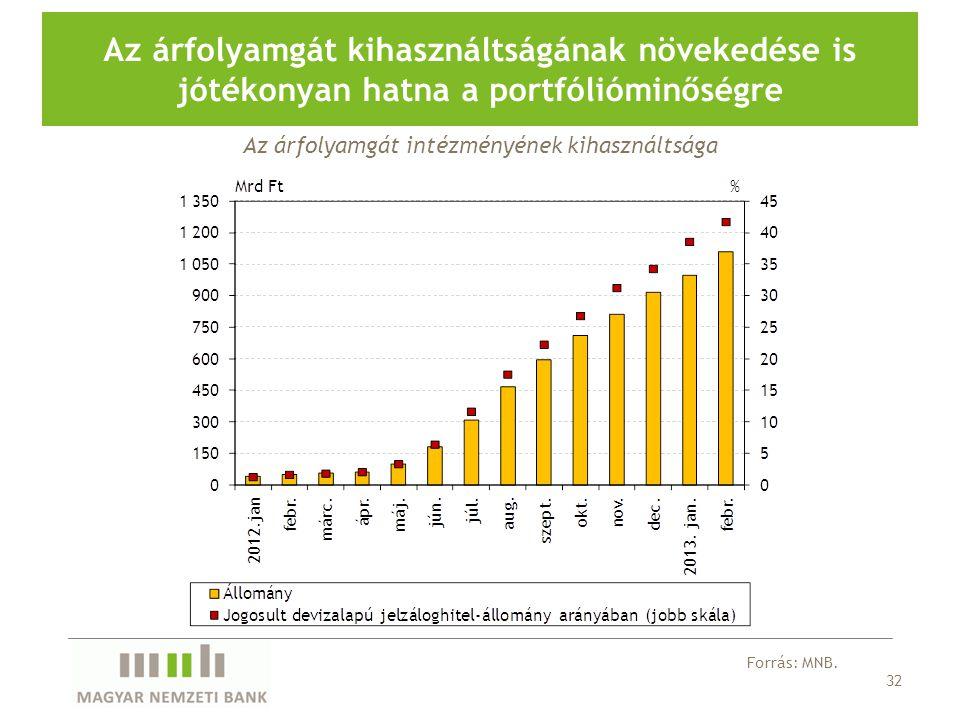 32 Az árfolyamgát kihasználtságának növekedése is jótékonyan hatna a portfólióminőségre Forrás: MNB. Az árfolyamgát intézményének kihasználtsága