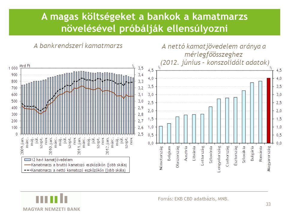33 A magas költségeket a bankok a kamatmarzs növelésével próbálják ellensúlyozni A bankrendszeri kamatmarzs A nettó kamatjövedelem aránya a mérlegfőösszeghez (2012.