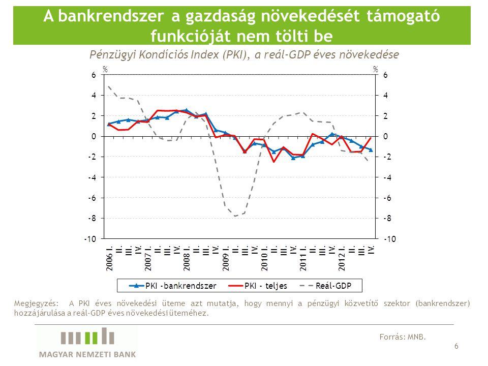 6 A bankrendszer a gazdaság növekedését támogató funkcióját nem tölti be Forrás: MNB. Megjegyzés: A PKI éves növekedési üteme azt mutatja, hogy mennyi