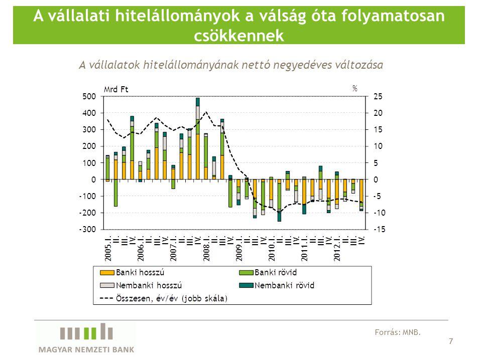 7 A vállalati hitelállományok a válság óta folyamatosan csökkennek Forrás: MNB. A vállalatok hitelállományának nettó negyedéves változása