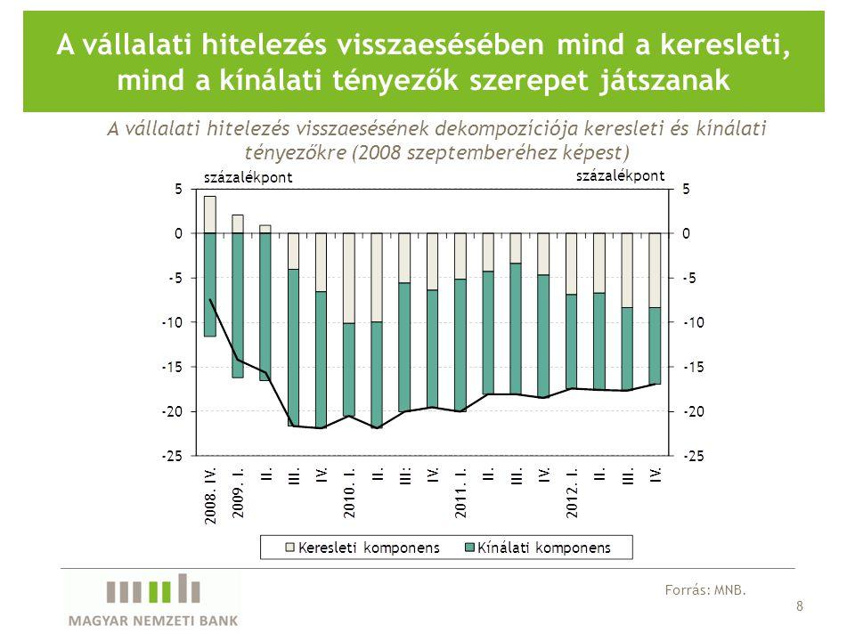8 A vállalati hitelezés visszaesésében mind a keresleti, mind a kínálati tényezők szerepet játszanak Forrás: MNB.
