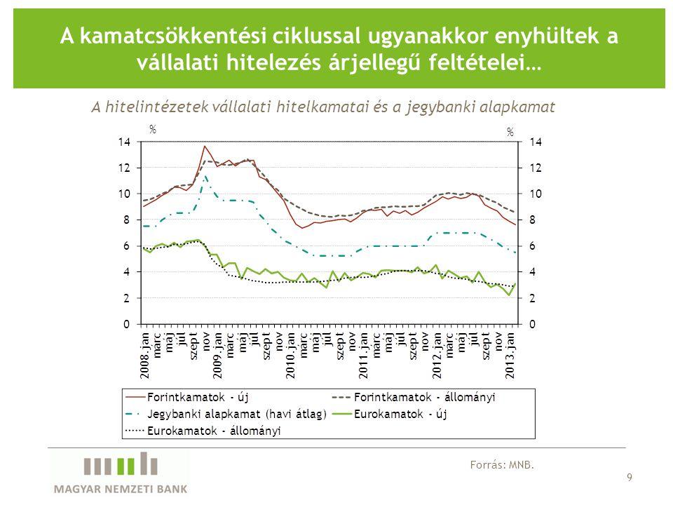 9 A kamatcsökkentési ciklussal ugyanakkor enyhültek a vállalati hitelezés árjellegű feltételei… Forrás: MNB.