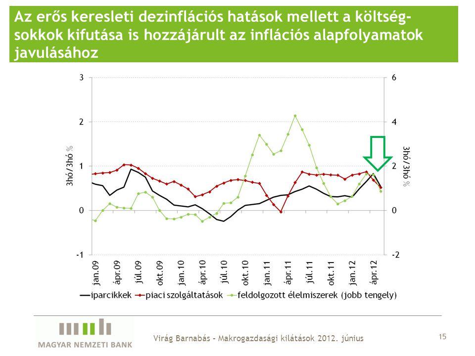 15 Az erős keresleti dezinflációs hatások mellett a költség- sokkok kifutása is hozzájárult az inflációs alapfolyamatok javulásához Virág Barnabás – Makrogazdasági kilátások 2012.