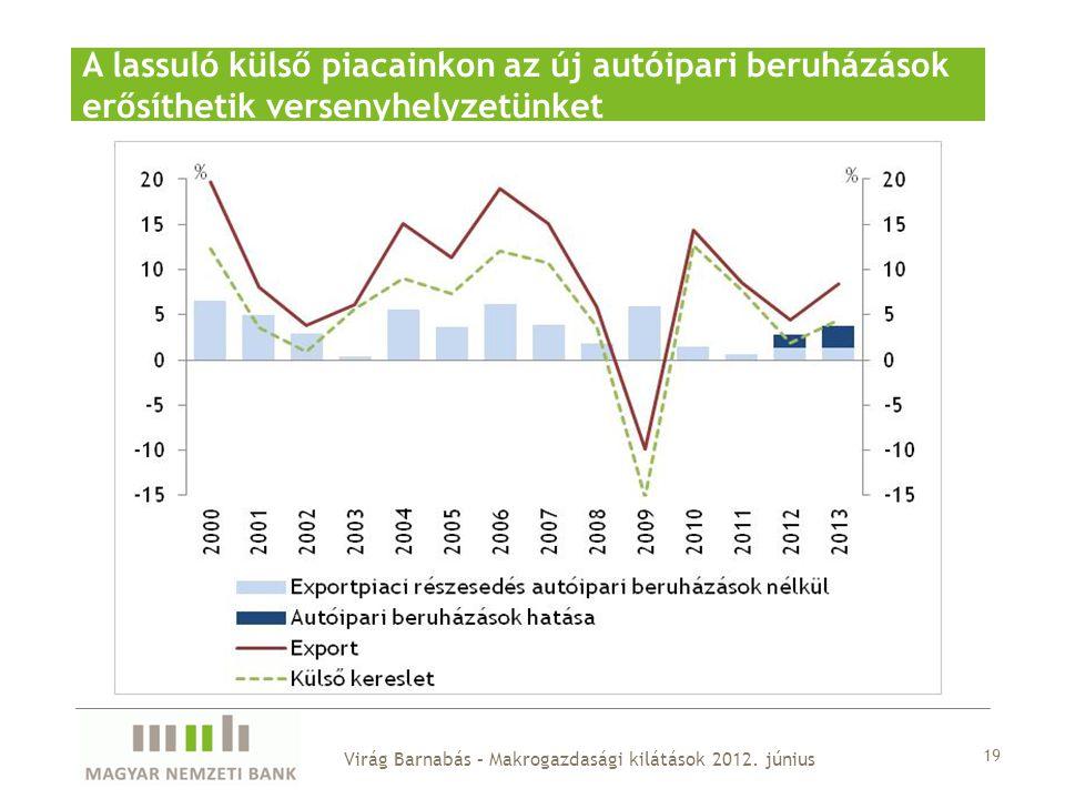 19 A lassuló külső piacainkon az új autóipari beruházások erősíthetik versenyhelyzetünket Virág Barnabás – Makrogazdasági kilátások 2012.