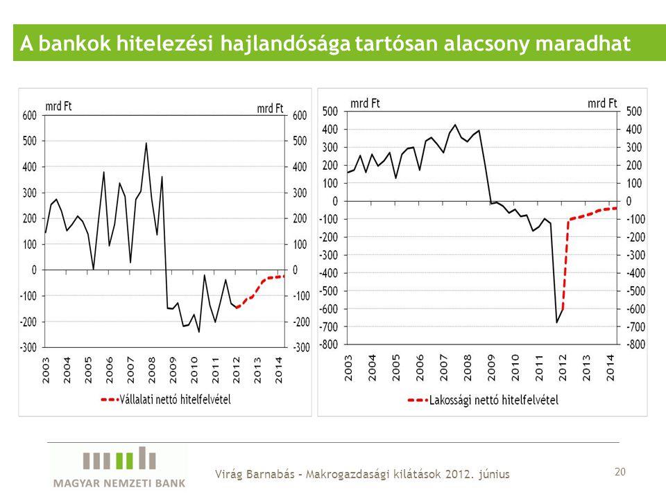 20 A bankok hitelezési hajlandósága tartósan alacsony maradhat Virág Barnabás – Makrogazdasági kilátások 2012.