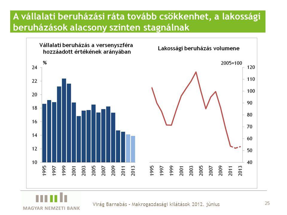 25 A vállalati beruházási ráta tovább csökkenhet, a lakossági beruházások alacsony szinten stagnálnak Virág Barnabás – Makrogazdasági kilátások 2012.