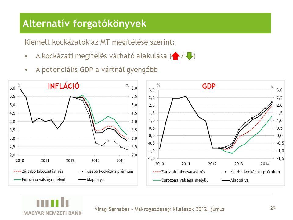 Alternatív forgatókönyvek 29 Kiemelt kockázatok az MT megítélése szerint: A kockázati megítélés várható alakulása ( / ) A potenciális GDP a vártnál gyengébb INFLÁCIÓGDP Virág Barnabás – Makrogazdasági kilátások 2012.