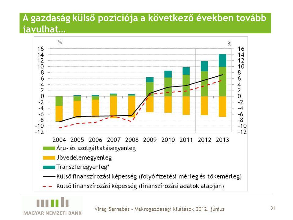 A gazdaság külső pozíciója a következő években tovább javulhat… 31 Virág Barnabás – Makrogazdasági kilátások 2012.