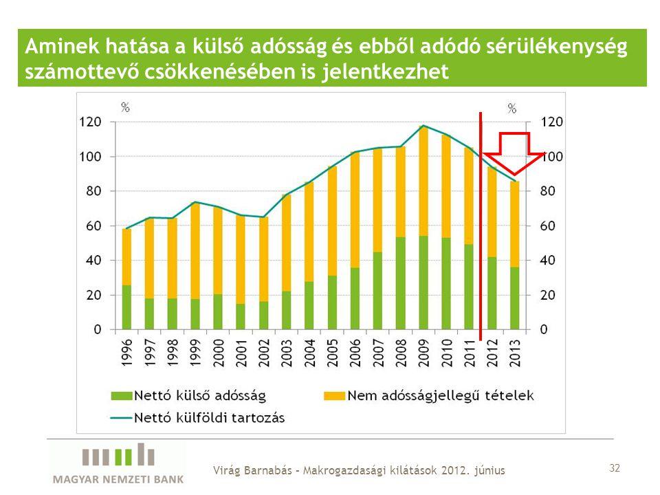 Aminek hatása a külső adósság és ebből adódó sérülékenység számottevő csökkenésében is jelentkezhet 32 Virág Barnabás – Makrogazdasági kilátások 2012.