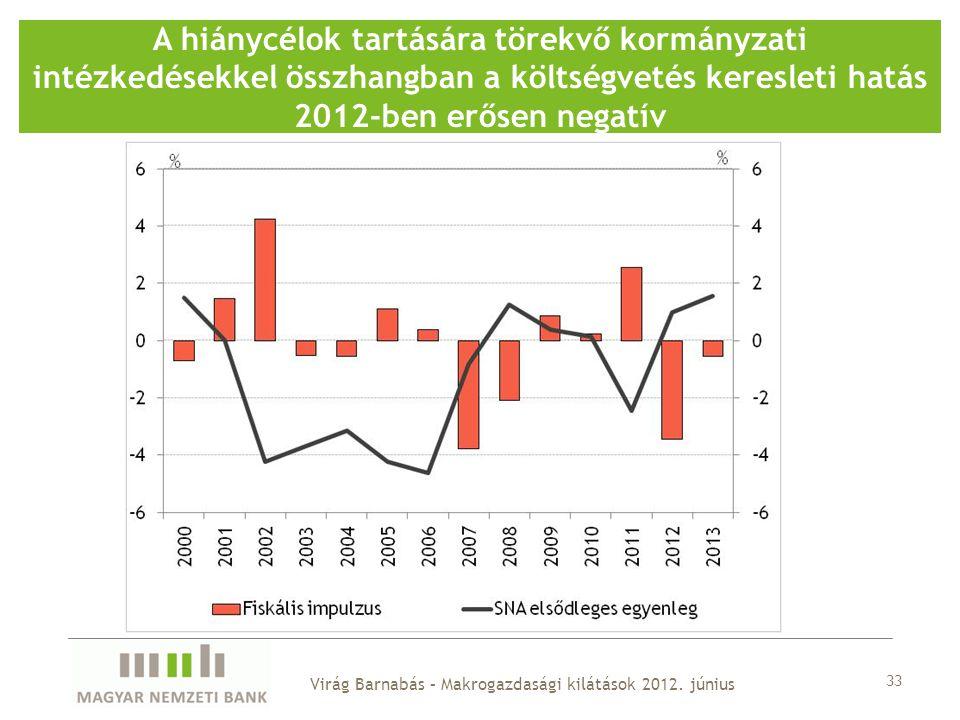 A hiánycélok tartására törekvő kormányzati intézkedésekkel összhangban a költségvetés keresleti hatás 2012-ben erősen negatív 33 Virág Barnabás – Makrogazdasági kilátások 2012.