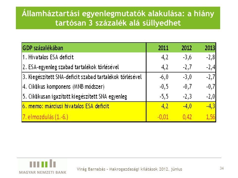 Államháztartási egyenlegmutatók alakulása: a hiány tartósan 3 százalék alá süllyedhet 34 Virág Barnabás – Makrogazdasági kilátások 2012.