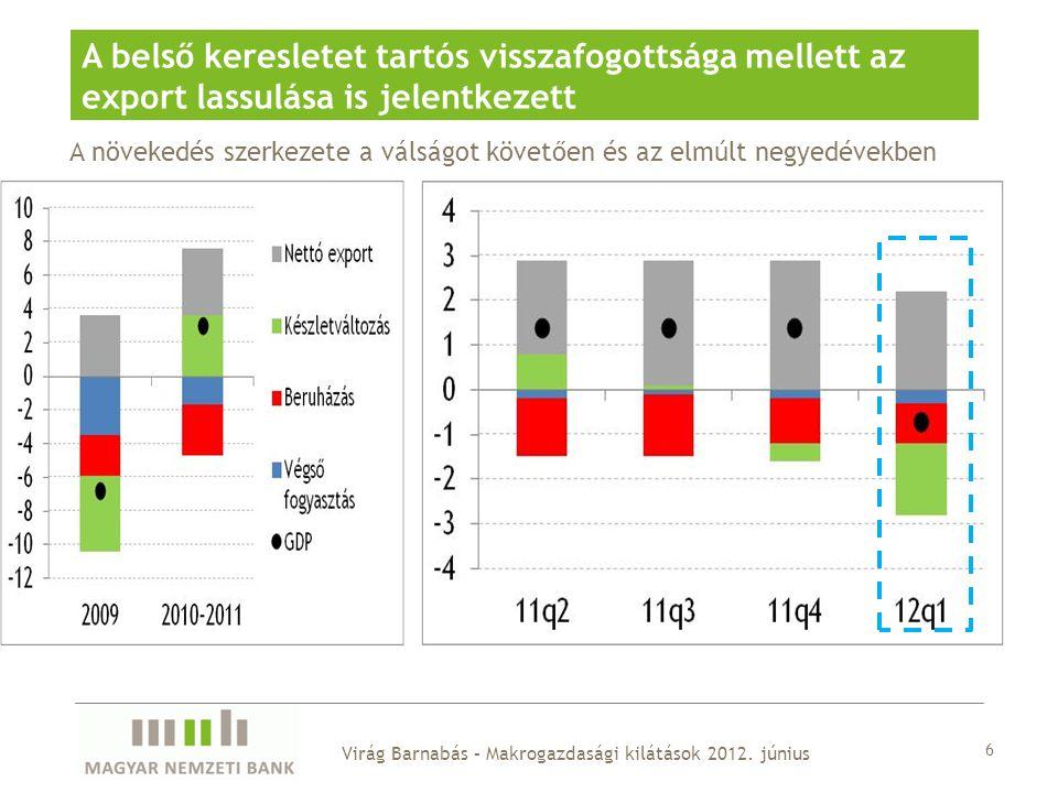 6 A belső keresletet tartós visszafogottsága mellett az export lassulása is jelentkezett A növekedés szerkezete a válságot követően és az elmúlt negyedévekben Virág Barnabás – Makrogazdasági kilátások 2012.